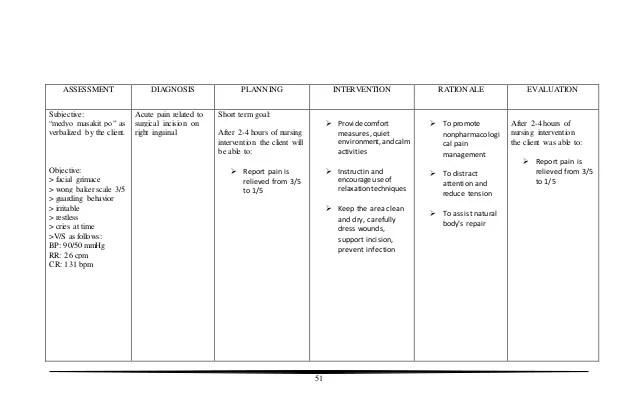 Asthma Case Study Nursing Crib 153294346 Case Study Of Indirect Inguinal Hernia R
