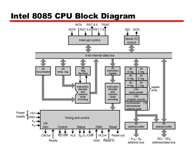 timing diagram for intel 8085 out instruction