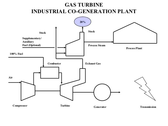thermal power plant simple block diagram