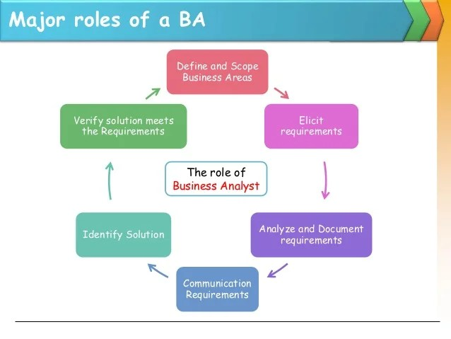 What Are The Critical Skills For A Business Process Analyst Business Analyst Job