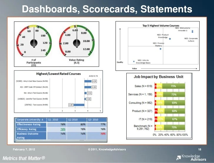 Project Management Case Studies Pm Solutions Reporting Talent Development Metrics To Executives