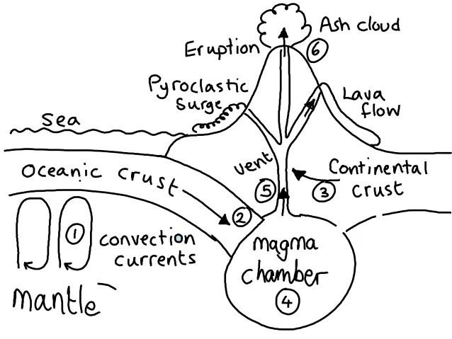 mount stromboli diagram