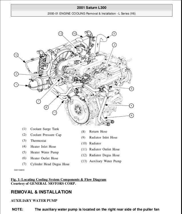 saturn sl2 engine diagram valve cover
