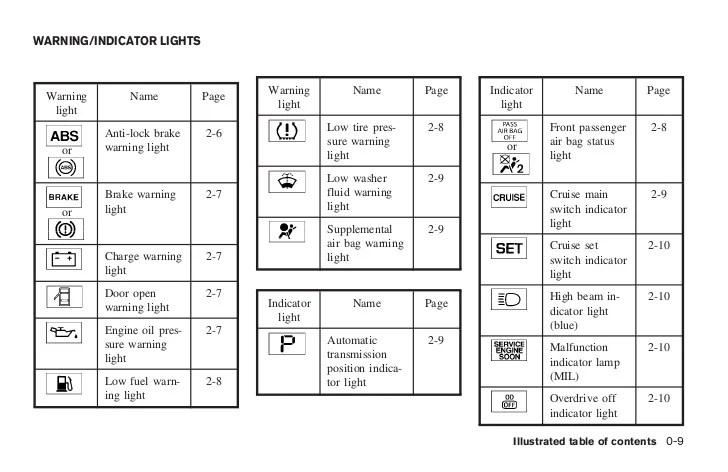 nissan forklift warning light symbols