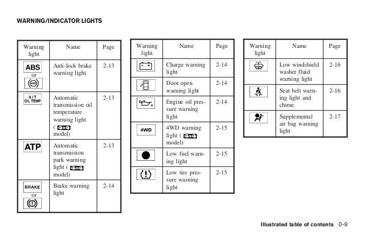 1998 nissan 16 fuse box diagram