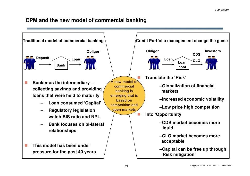 Credit Portfolio Business Model & Iacpm Introduction