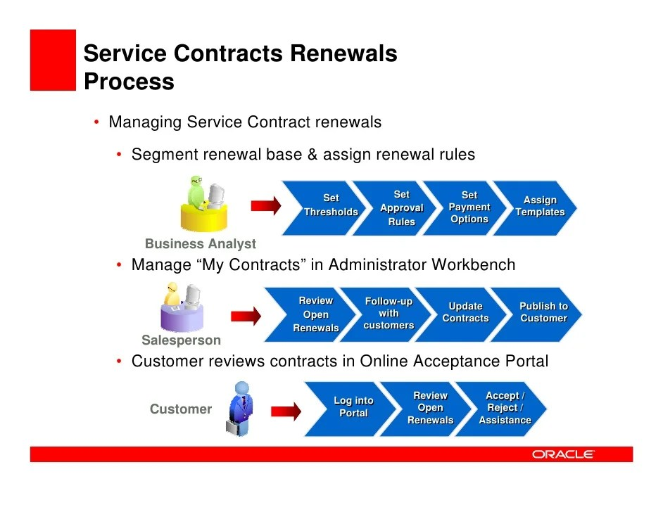 Micropact Case Management Software Business Process 2008 11 18contracts Oaug Sig