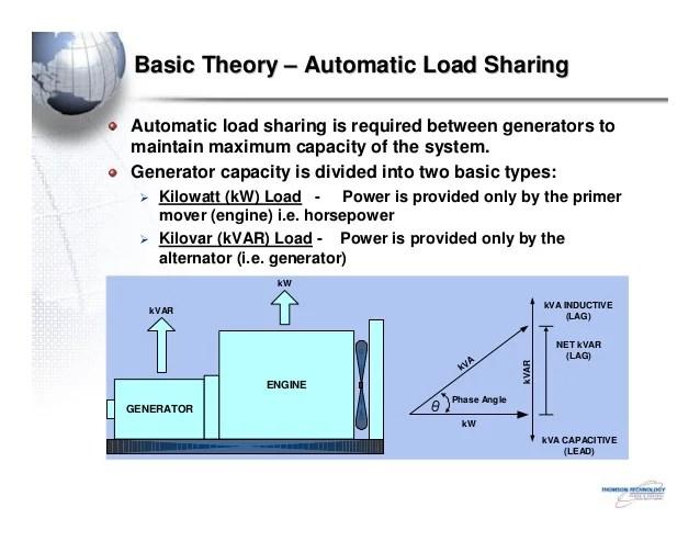 alternator and generator theory