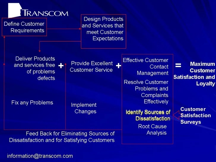 how do u define excellent customer service ozilalmanoof how do you define excellent customer