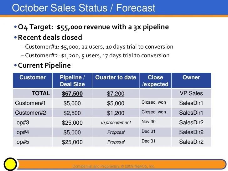 sales presentation powerpoint examples - Apmayssconstruction