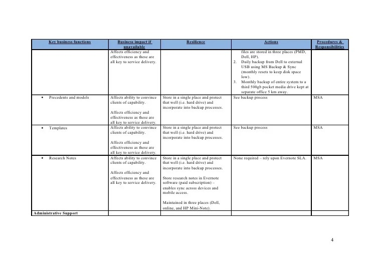 Business Continuity Plan Template Word | Employee Warning Form