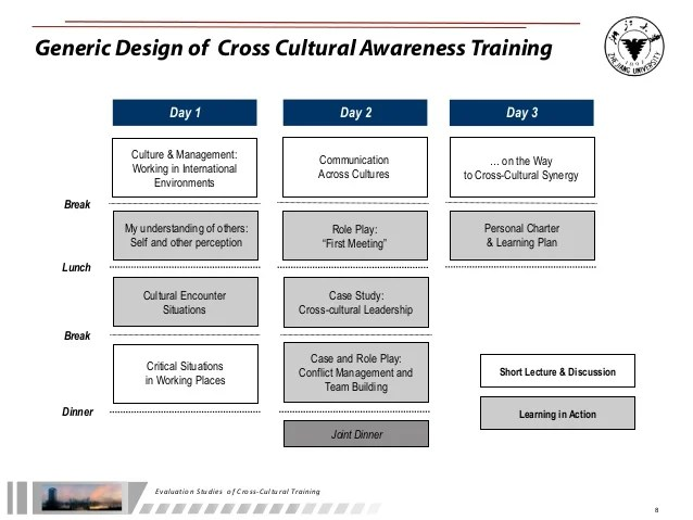 Inbound Marketing Software Success Stories Customer Case Evaluation Studies Of Cultural Awareness Training