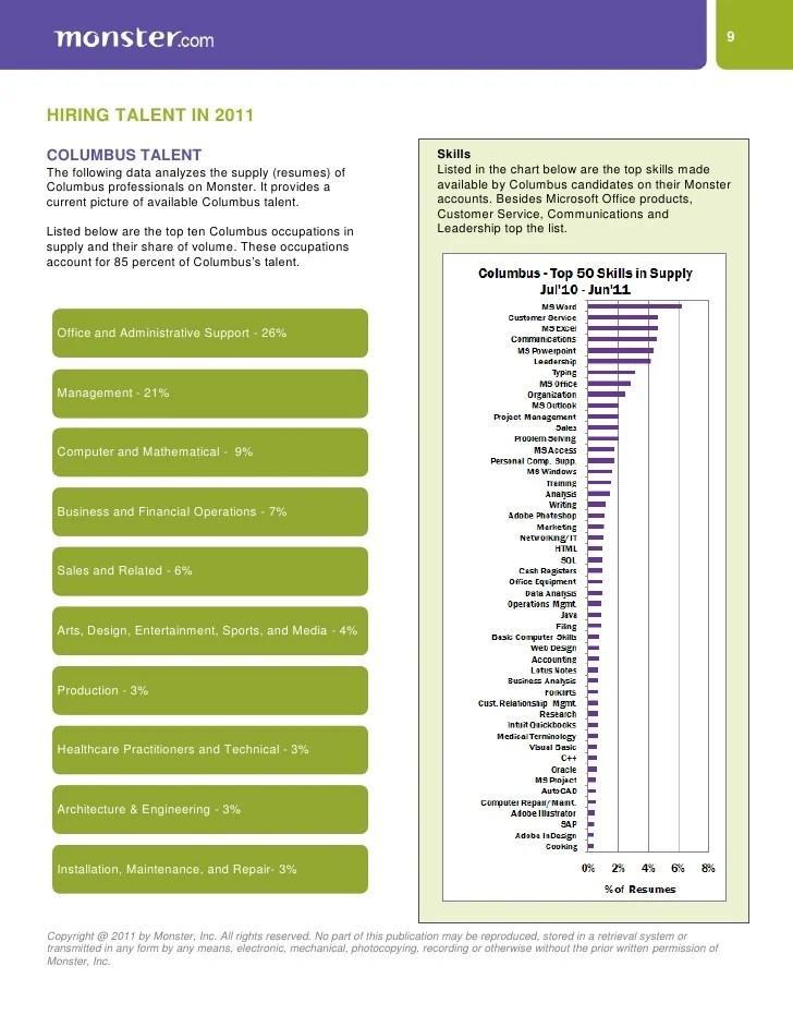 Online professional resume writing services columbus ohio