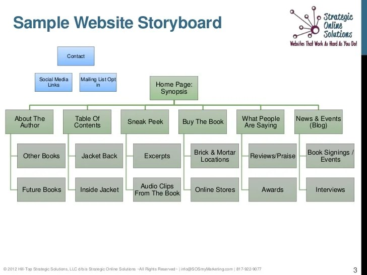 website storyboard examples - Apmayssconstruction