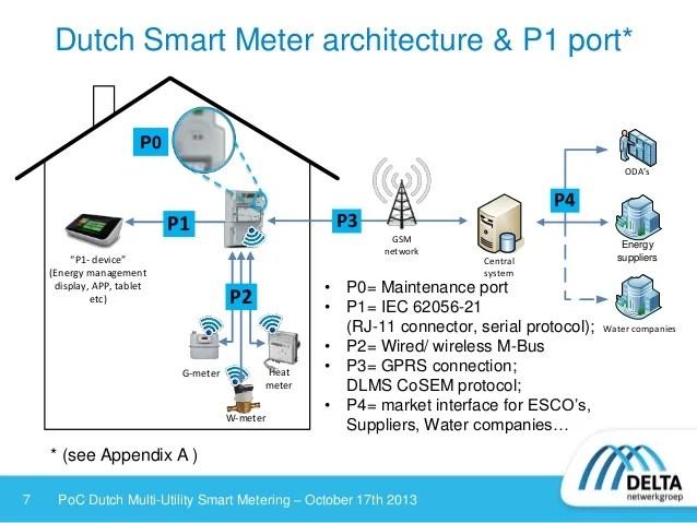 wired network diagram heat