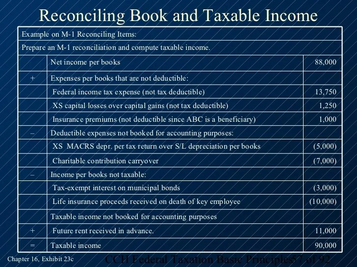 Book To Tax Reconciliation Template - Costumepartyrun
