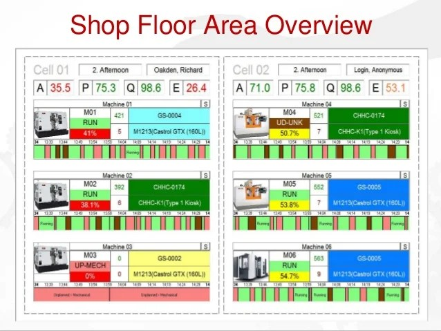 2013 Gemba Overview Maximising Output Minimising Waste