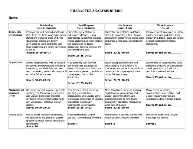 character resume rubric