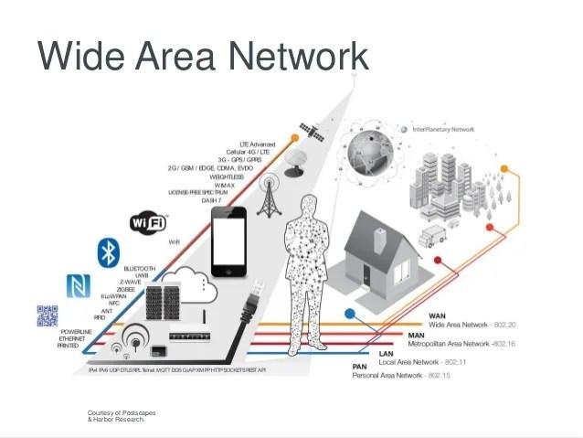long range wireless network diagram