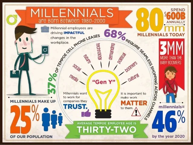 generation y in the workplace - Tikirreitschule-pegasus - gen y in the workplace