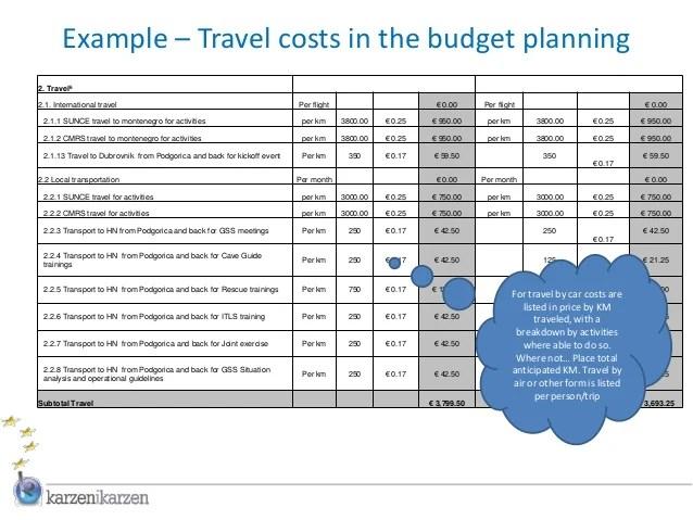budget for travel - Goalgoodwinmetals
