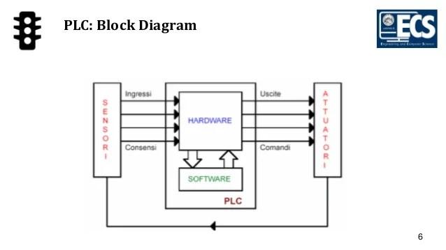 plc traffic light control