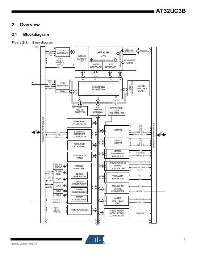 nexus 7 block diagram