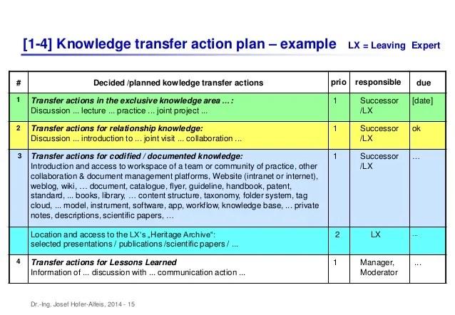 Action Plan Template 110 Free Word Excel Pdf Km Masterclass Part2 Km Processes1 Ha20140530sls
