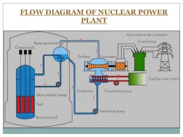 kudankulam nuclear power plant diagram