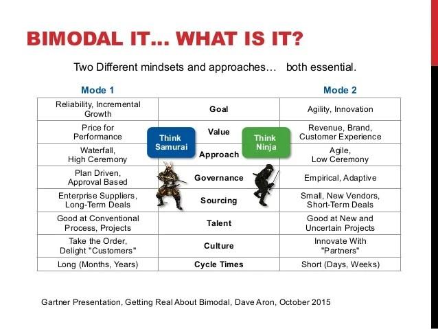 Marketing Plan Outline Quickmba Accounting Business Bimodal It And Edw Modernization