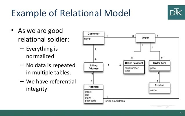relational data modelling - Selol-ink
