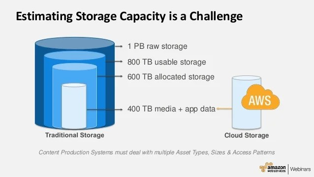 Choosing The Right Cloud Storage For Media And