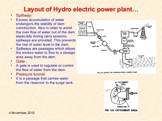 power plant layout images