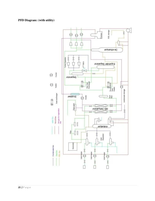 process flow diagram example wiring diagram schematic