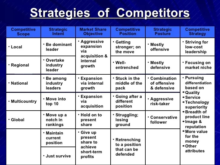 Competitive Market Analysis Template – Competitive Market Analysis Template