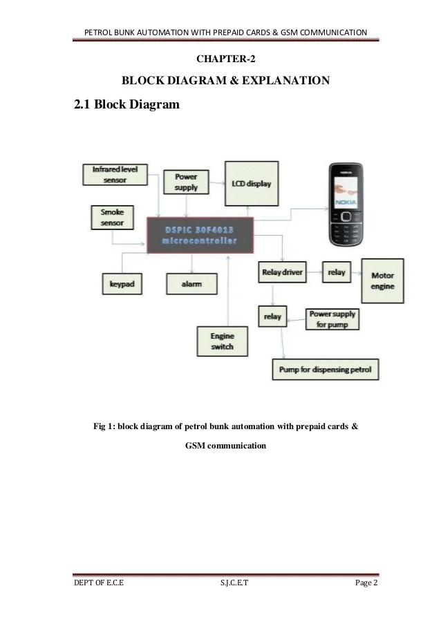 block diagram with explanation