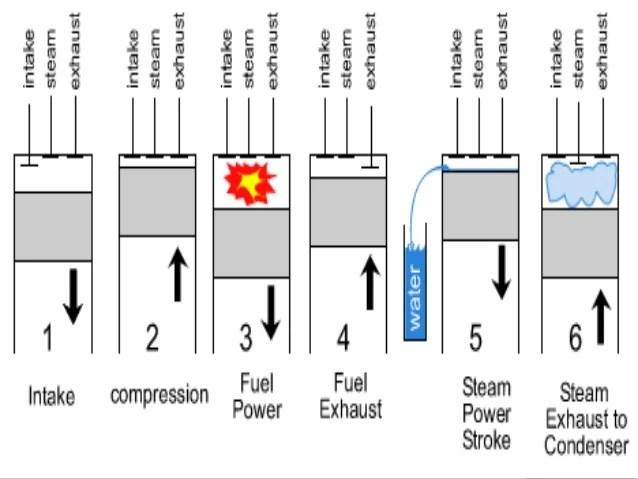six stroke engine diagram