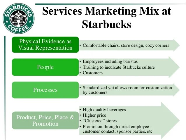 case study of starbucks in hong kong marketing essay Marketing essays - pacific coffee  macau , malaysia and hong kong toothere are two competitors of pacific coffee, starbucks and mccafé  case study starbucks .