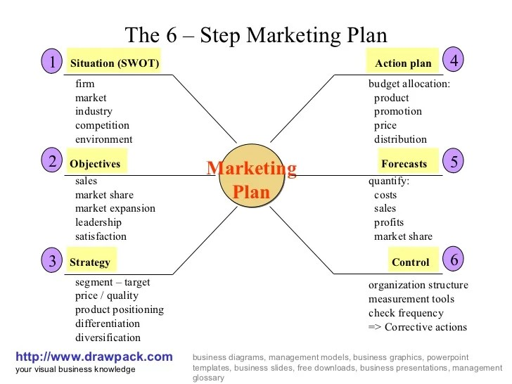 Do You Need A Premium Business Continuity Plan Template 6 Step Marketing Plan Business Diagram