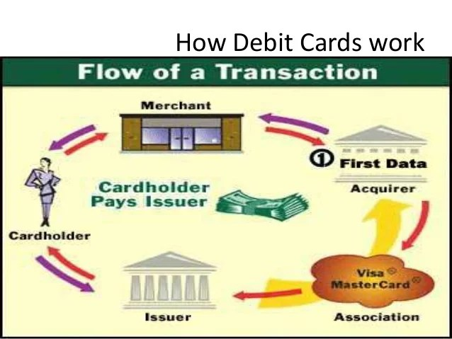 7.credit card and debit card working and management