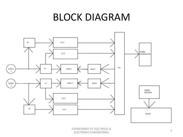 circuit diagram of zigbee transmitter