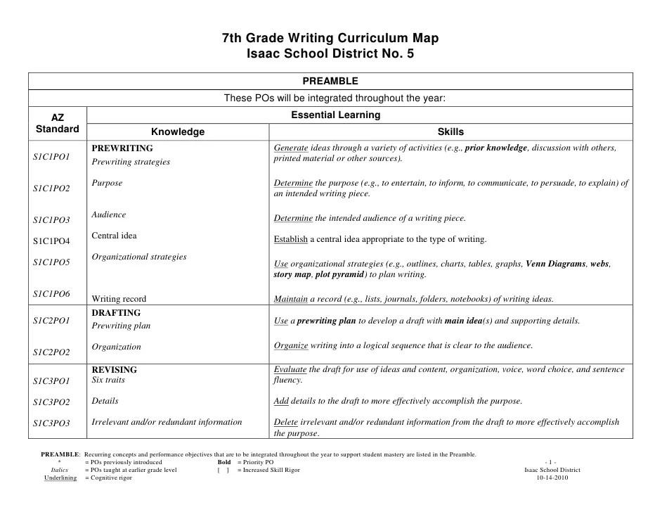7th grade honors persuasive essay example
