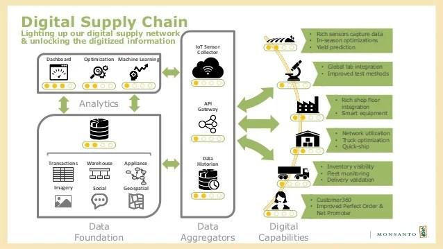 Creating a digital supply chain monsanto s journey