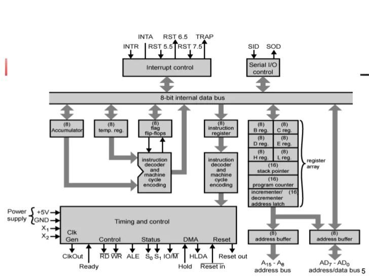 block diagram of intel 8085 cpu