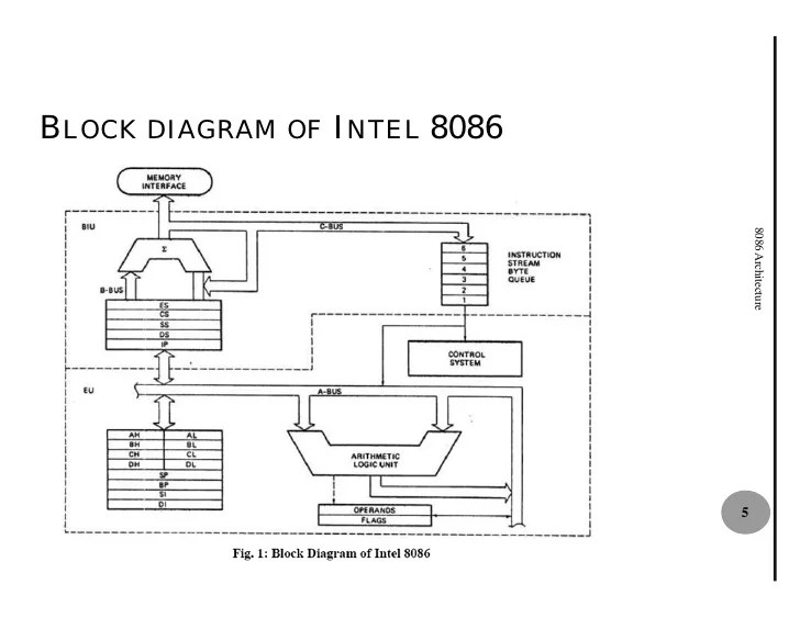 block diagram 8086