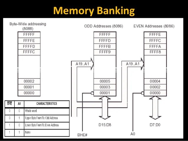 block diagram of 8086 architecture
