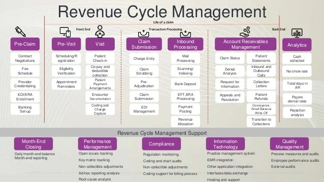 Introduction To Revenue Cycle Management