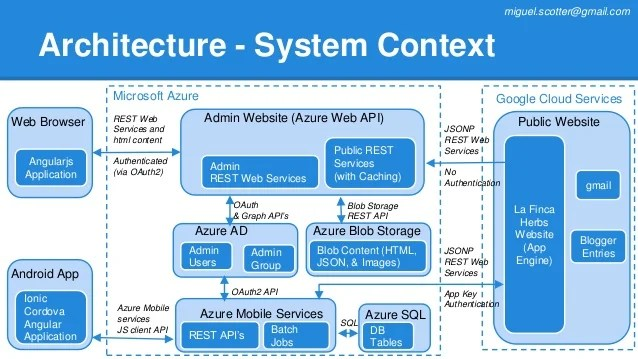 Case Study Integrating Azure With Google App Engine