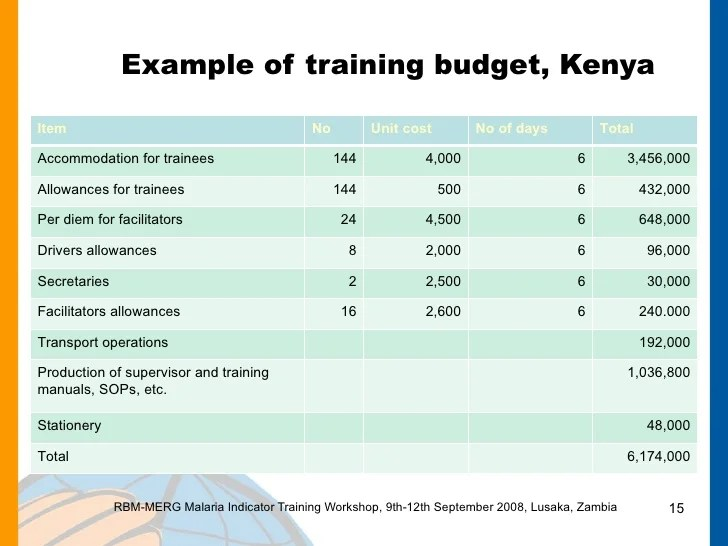 sample training budget - Selol-ink