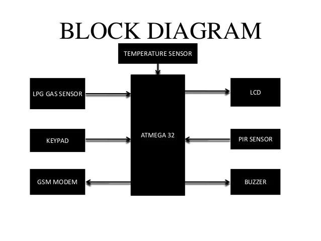 block diagram communication system